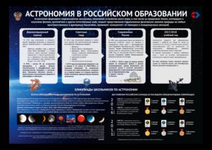 Инфографика Астрономия